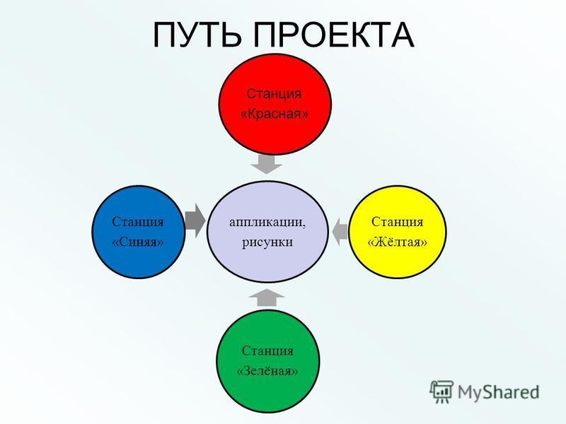 ПУТЬ ПРОЕКТА аппликации, рисунки Станция «Красная» Станция «Жёлтая» Станция «Зелёная» Станция «Синяя»