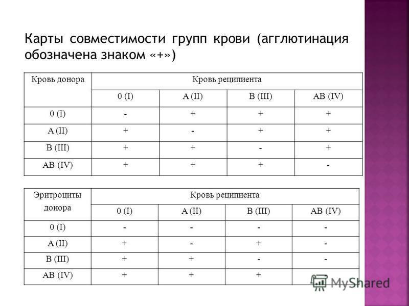 Карты совместимости групп крови (агглютинация обозначена знаком «+») Кровь донора Кровь реципиента 0 (I)A (II)B (III)AB (IV) 0 (I)-+++ A (II)+-++ B (III)++-+ AB (IV)+++- Эритроциты донора Кровь реципиента 0 (I)A (II)B (III)AB (IV) 0 (I)---- A (II)+-+