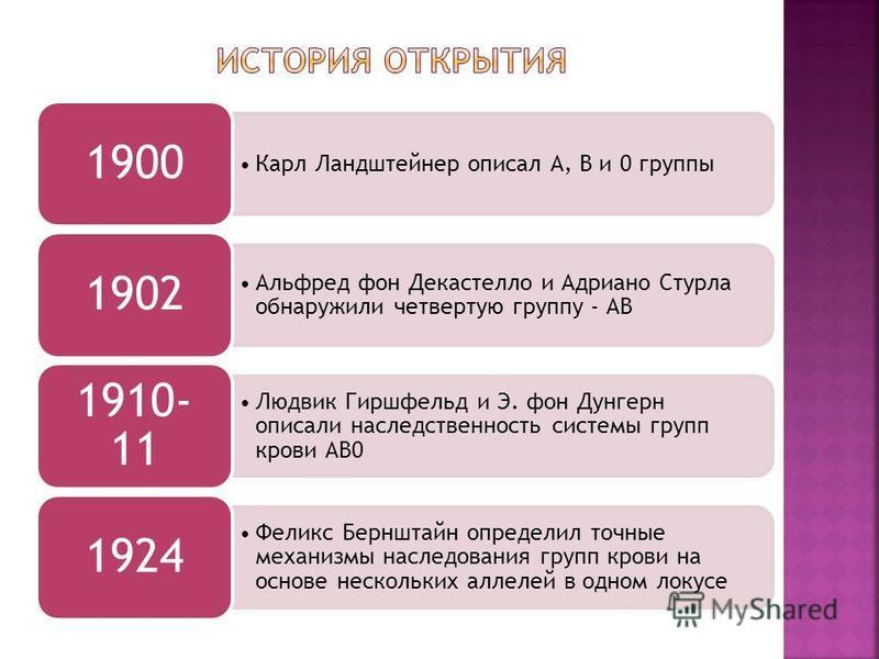 Карл Ландштейнер описал А, B и 0 группы 1900 Альфред фон Декастелло и Адриано Стурла обнаружили четвертую группу - АB 1902 Людвик Гиршфельд и Э. фон Дунгерн описали наследственность системы групп крови АВ0 1910- 11 Феликс Бернштайн определил точные м