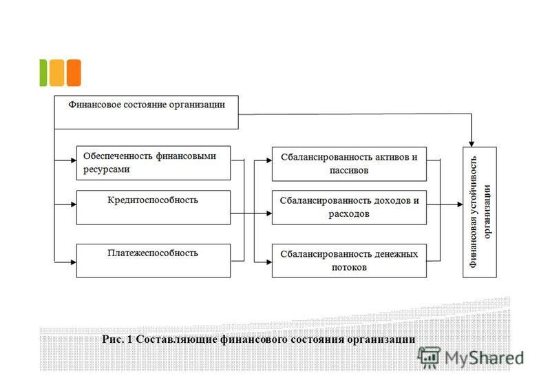 Рис. 1 Составляющие финансового состояния организации 3