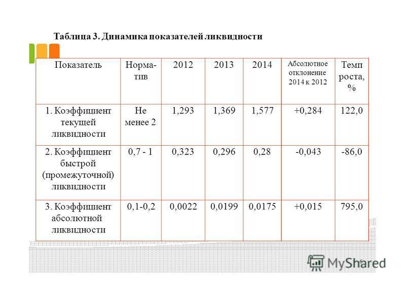 Таблица 3. Динамика показателей ликвидности 6 Показатель Норма- тив 201220132014 Абсолютное отклонение 2014 к 2012 Темп роста, % 1. Коэффициент текущей ликвидности Не менее 2 1,2931,3691,577+0,284122,0 2. Коэффициент быстрой (промежуточной) ликвиднос