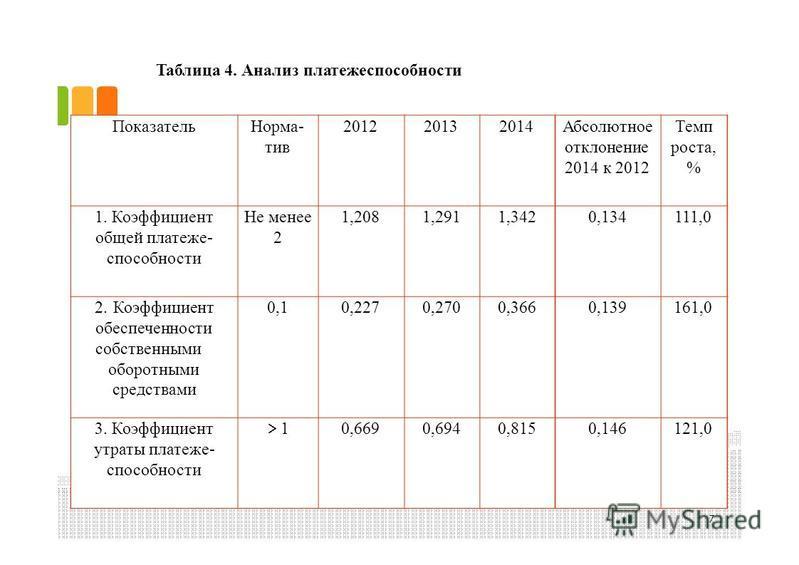 Таблица 4. Анализ платежеспособности 7 Показатель Норма-тив Норма-тив 201220132014Абсолютное отклонение 2014 к 2012 Темпроста,%Темпроста,% 1. Коэффициент общей платеже- способности Не менее 2Не менее 2 1,2081,2911,3420,134111,0 2. Коэффициент обеспеч