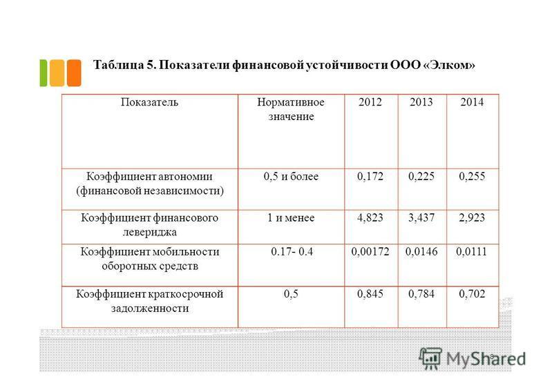 Таблица 5. Показатели финансовой устойчивости ООО «Элком» 8 Показатель Нормативное значение 201220132014 Коэффициент автономии (финансовой независимости) 0,5 и более 0,1720,2250,255 Коэффициент финансового левереджа 1 и менее 4,8233,4372,923 Коэффици