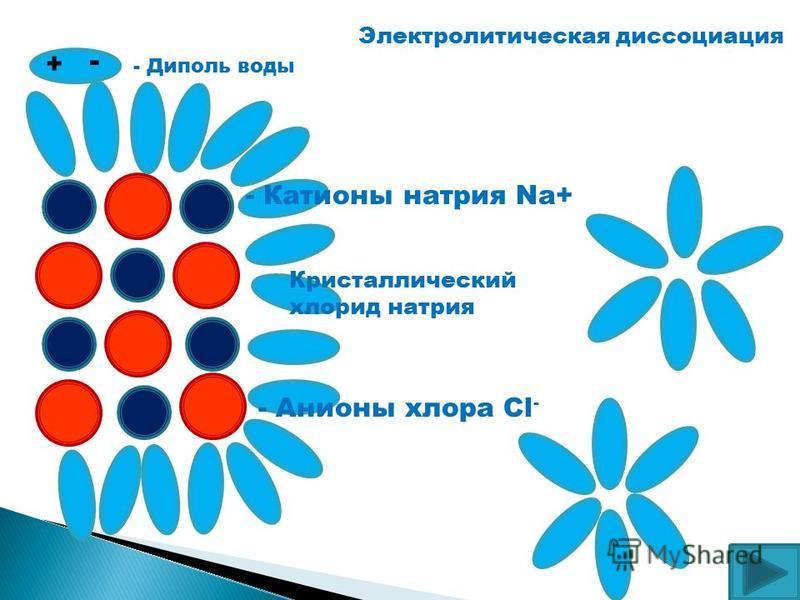 + - - Диполь воды Электролитическая диссоциация Кристаллический хлорид натрия - Анионы хлора Cl - - Катионы натрия Na+