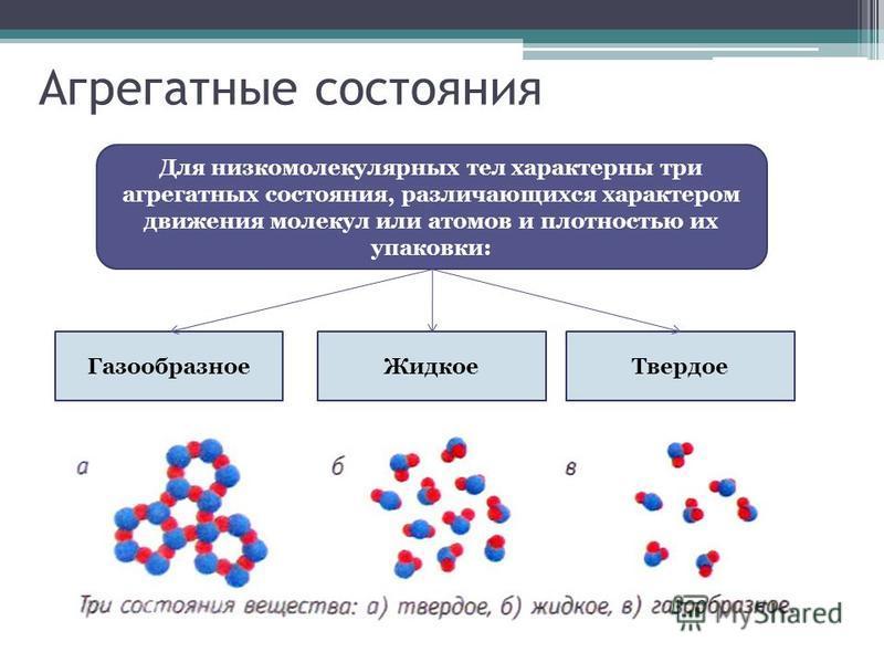 Агрегатные состояния Для низкомолекулярных тел характерны три агрегатных состояния, различающихся характером движения молекул или атомов и плотностью их упаковки: Газообразное ЖидкоеТвердое
