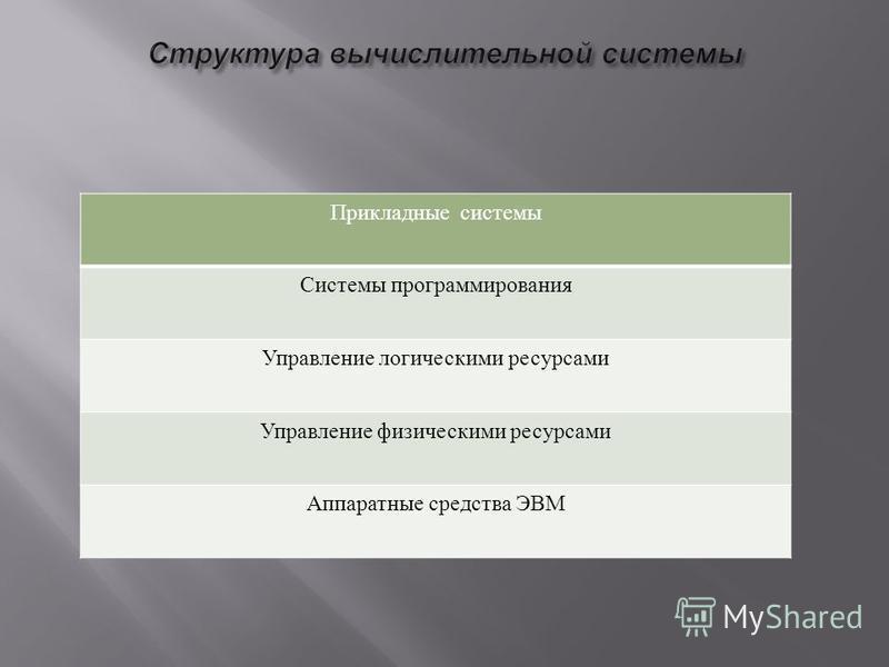Прикладные системы Системы программирования Управление логическими ресурсами Управление физическими ресурсами Аппаратные средства ЭВМ