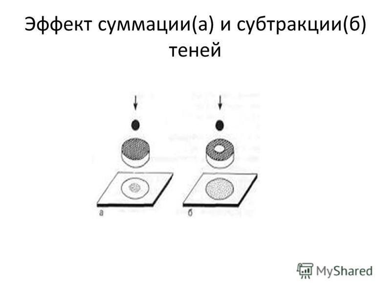 Эффект суммации(а) и субтракции(б) теней