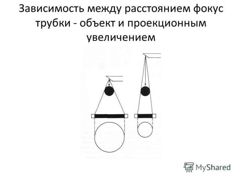 Зависимость между расстоянием фокус трубки - объект и проекционным увеличением