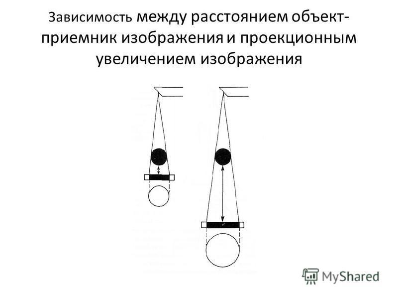 Зависимость между расстоянием объект- приемник изображения и проекционным увеличением изображения