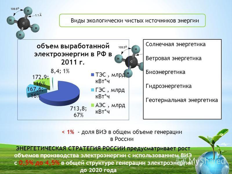 Виды экологически чистых источников энергии БГУ Солнечная энергетика Ветровая энергетика Биоэнергетика Гидроэнергетика Геотермальная энергетика < 1% - доля ВИЭ в общем объеме генерации в России ЭНЕРГЕТИЧЕСКАЯ СТРАТЕГИЯ РОССИИ предусматривает рост объ
