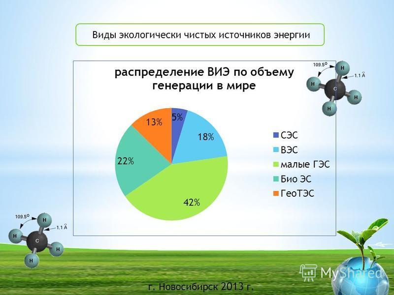 г. Новосибирск 2013 г. Виды экологически чистых источников энергии БГУ