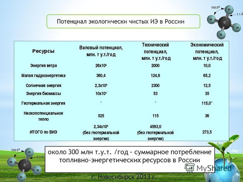 г. Новосибирск 2013 г. Потенциал экологически чистых ИЭ в России БГУ около 300 млн т.у.т. /год – суммарное потребление топливно-энергетических ресурсов в России