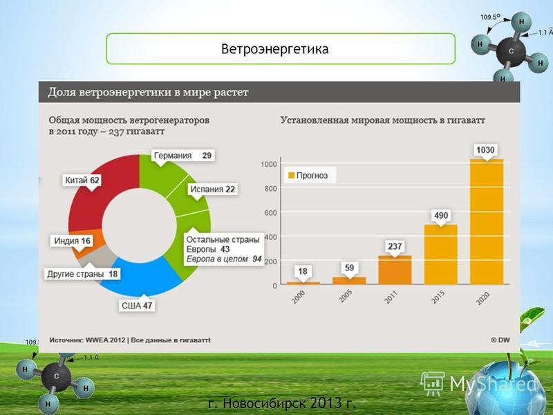 г. Новосибирск 2013 г. БГУ Ветроэнергетика
