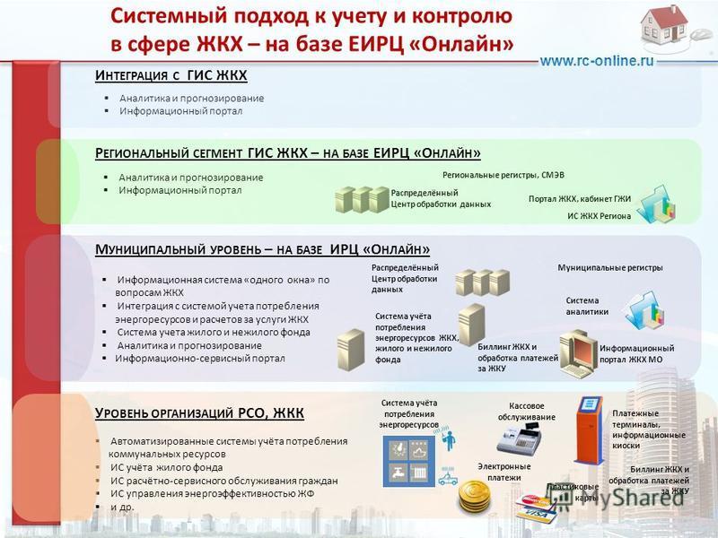 www.rc-online.ru Автоматизированные системы учёта потребления коммунальных ресурсов ИС учёта жилого фонда ИС расчётно-сервисного обслуживания граждан ИС управления энергоэффективностью ЖФ и др. Кассовое обслуживание Платежные терминалы, информационны