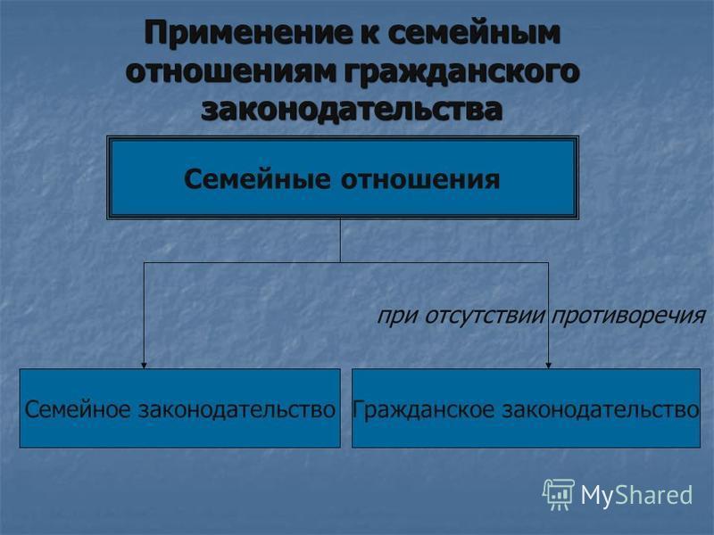Применение к семейным отношениям гражданского законодательства Семейные отношения Семейное законодательство Гражданское законодательство при отсутствии противоречия