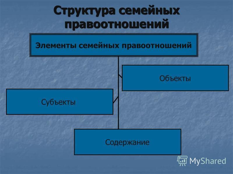 Структура семейных правоотношений Элементы семейных правоотношений Субъекты Содержание Объекты