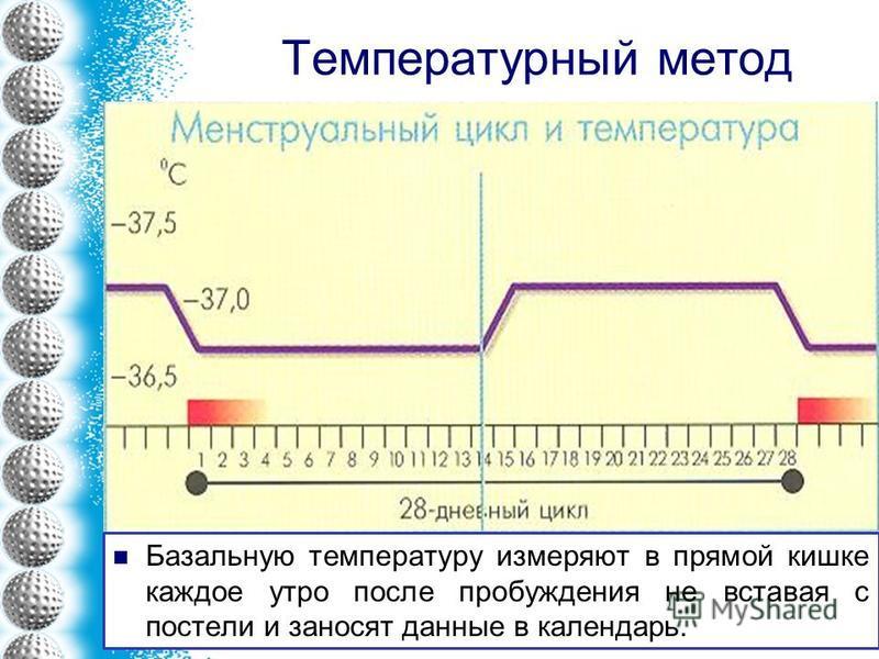 Температурный метод Базальную температуру измеряют в прямой кишке каждое утро после пробуждения не вставая с постели и заносят данные в календарь.