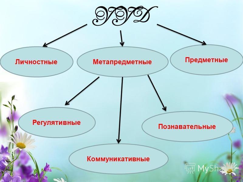 УУД Метапредметные Личностные Познавательные Регулятивные Коммуникативные Предметные