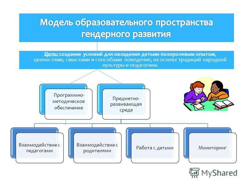 Цель: создание условий для овладения детьми полоролевым опытом, ценностями, смыслами и способами поведения, на основе традиций народной культуры и педагогики. Программно- методическое обеспечение Предметно- развивающая среда Взаимодействие с педагога
