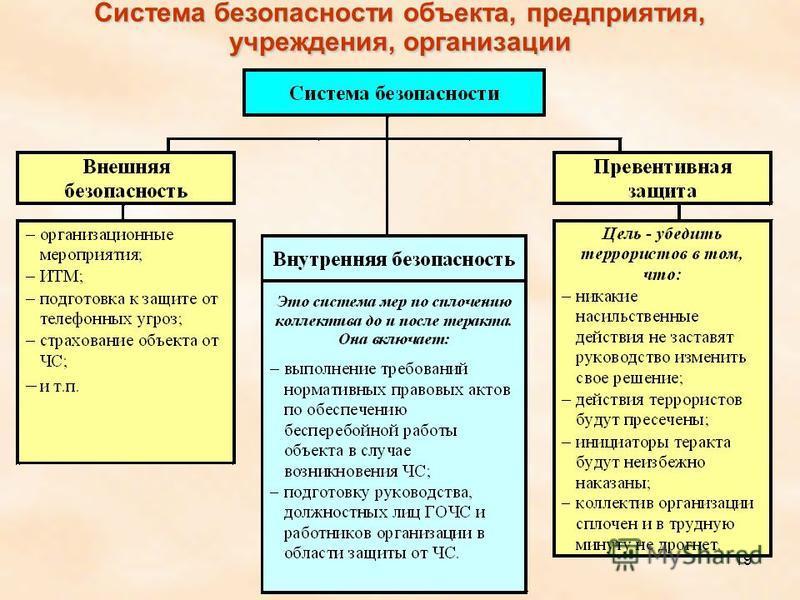 19 Система безопасности объекта, предприятия, учреждения, организации