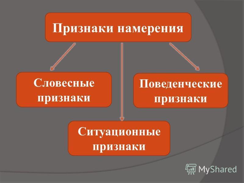 Признаки намерения Словесные признаки Поведенческие признаки Ситуационные признаки