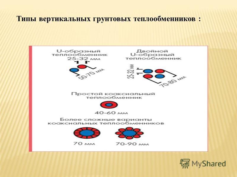 Типы вертикальных грунтовых теплообменников :