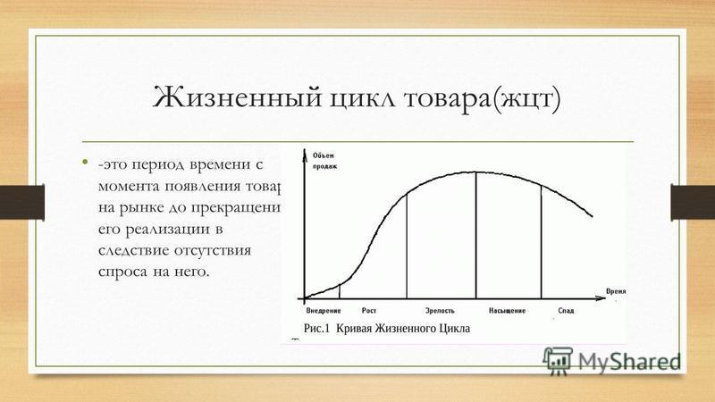 Жизненный цикл товара(жцт) -это период времени с момента появления товара на рынке до прекращение его реализации в следствие отсутствия спроса на него.