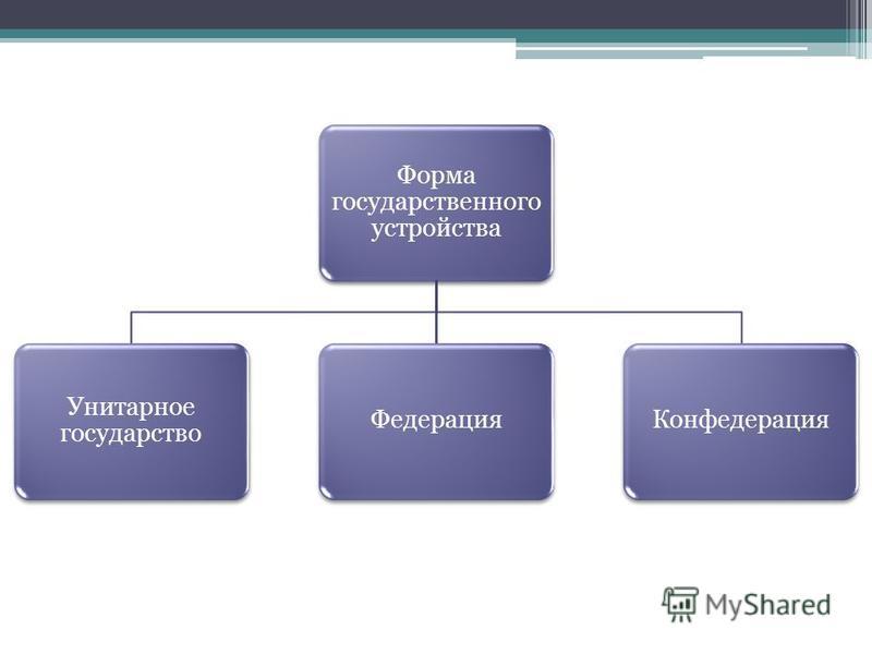 Форма государственного устройства Унитарное государство Федерация Конфедерация