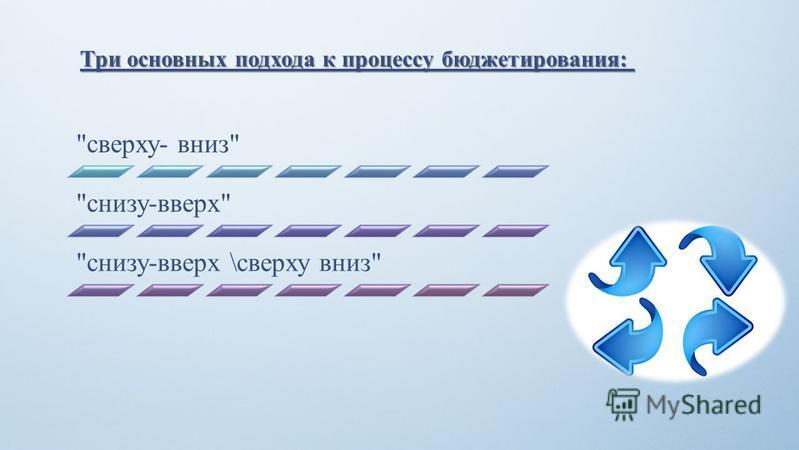 Три основных подхода к процессу бюджетирования: Три основных подхода к процессу бюджетирования: сверху- вниз снизу-вверх снизу-вверх \сверху вниз