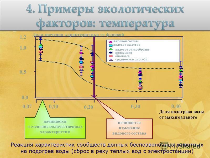 Реакция характеристик сообществ донных беспозвоночных животных на подогрев воды (сброс в реку тёплых вод с электростанции) Доля подогрева воды от максимального