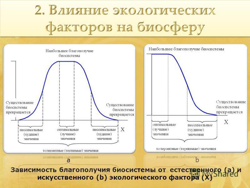 Зависимость благополучия биосистемы от естественного (a) и искусственного (b) экологического фактора (X) ab