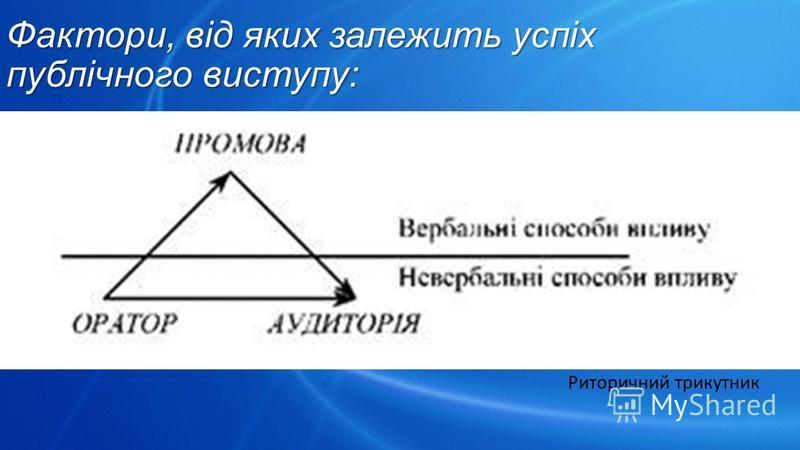 Фактори, від яких залежить успіх публічного виступу: Риторичний трикутник