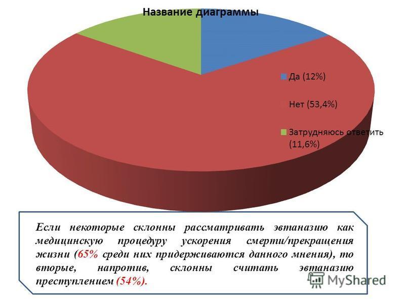 Если некоторые склонны рассматривать эвтаназию как медицинскую процедуру ускорения смерти/прекращения жизни (65% среди них придерживаются данного мнения), то вторые, напротив, склонны считать эвтаназию преступлением (54%).