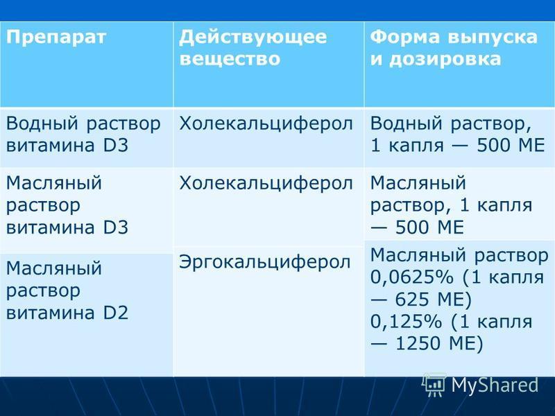 Препарат Действующее вещество Форма выпуска и дозировка Водный раствор витамина D3 Холекальциферол Водный раствор, 1 капля 500 МЕ Масляный раствор витамина D3 Холекальциферол Масляный раствор, 1 капля 500 МЕ Масляный раствор 0,0625% (1 капля 625 МЕ)