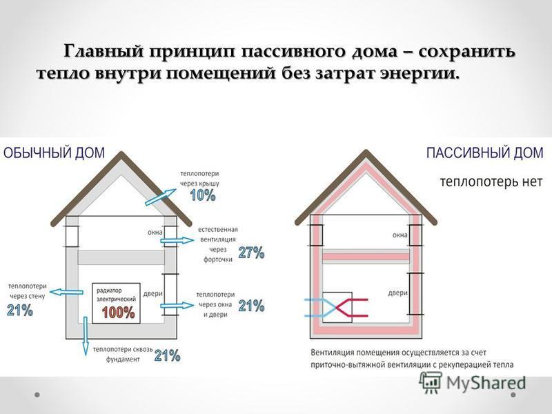 Главный принцип пассивного дома – сохранить тепло внутри помещений без затрат энергии.