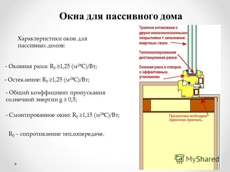 Окна для пассивного дома Характеристики окон для пассивных домов: - Оконная рама: R 0 1,25 (м 2 ºС)/Вт; - Остекление: R 0 1,25 (м 2 ºС)/Вт; - Общий коэффициент пропускания солнечной энергии g 0,5; - Смонтированное окно: R 0 1,15 (м 2 ºС)/Вт; R 0 – со