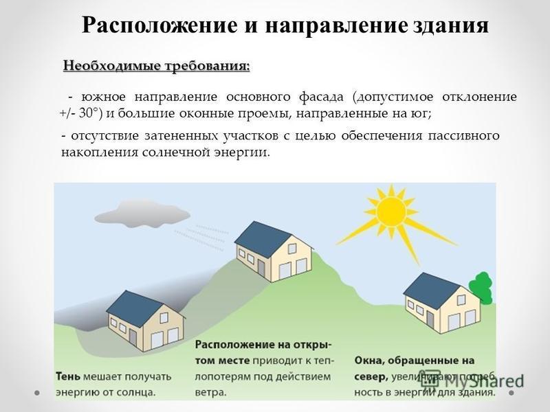 Расположение и направление здания - южное направление основного фасада (допустимое отклонение +/- 30°) и большие оконные проемы, направленные на юг; - отсутствие затененных участков с целью обеспечения пассивного накопления солнечной энергии. Необход