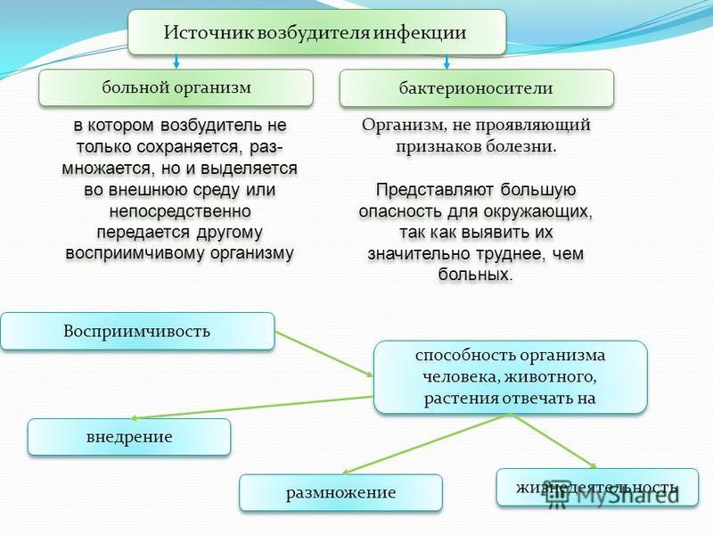 Источник возбудителя инфекции больной организм бактерионосители в котором возбудитель не только сохраняется, раз множается, но и выделяется во внешнюю среду или непосредственно передается другому восприимчивому организму Организм, не проявляющий при