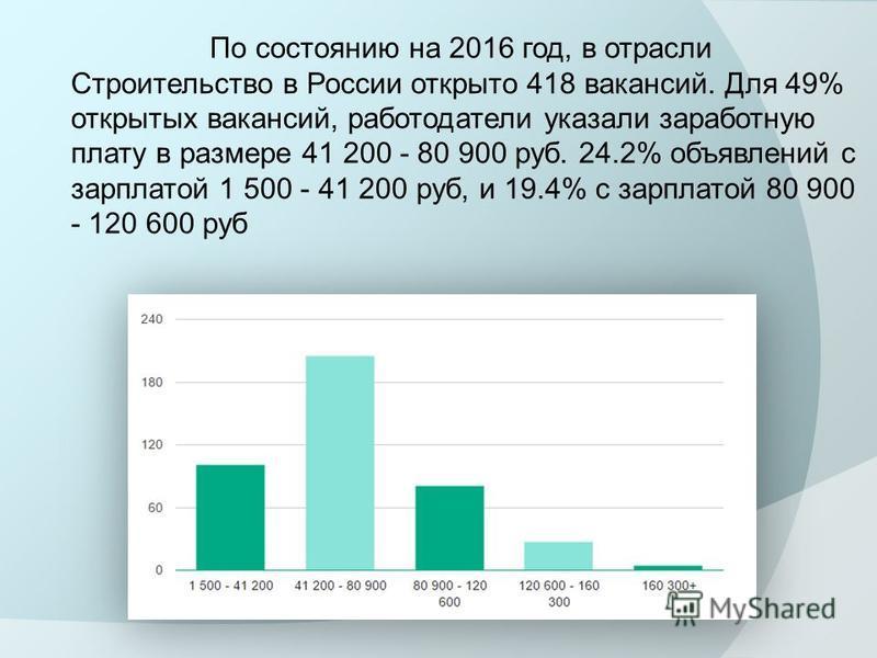 По состоянию на 2016 год, в отрасли Строительство в России открыто 418 вакансий. Для 49% открытых вакансий, работодатели указали заработную плату в размере 41 200 - 80 900 руб. 24.2% объявлений с зарплатой 1 500 - 41 200 руб, и 19.4% с зарплатой 80 9