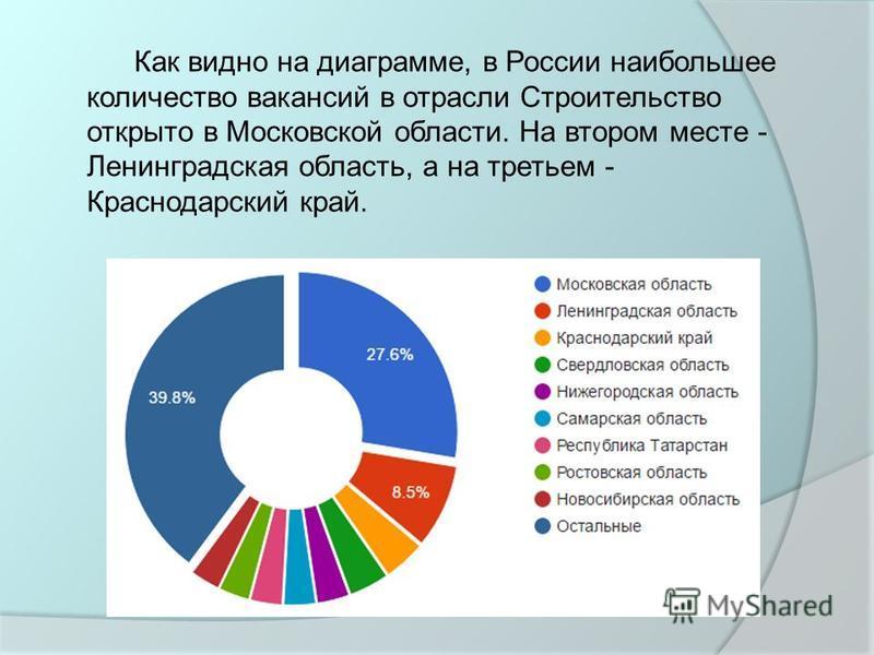 Как видно на диаграмме, в России наибольшее количество вакансий в отрасли Строительство открыто в Московской области. На втором месте - Ленинградская область, а на третьем - Краснодарский край.