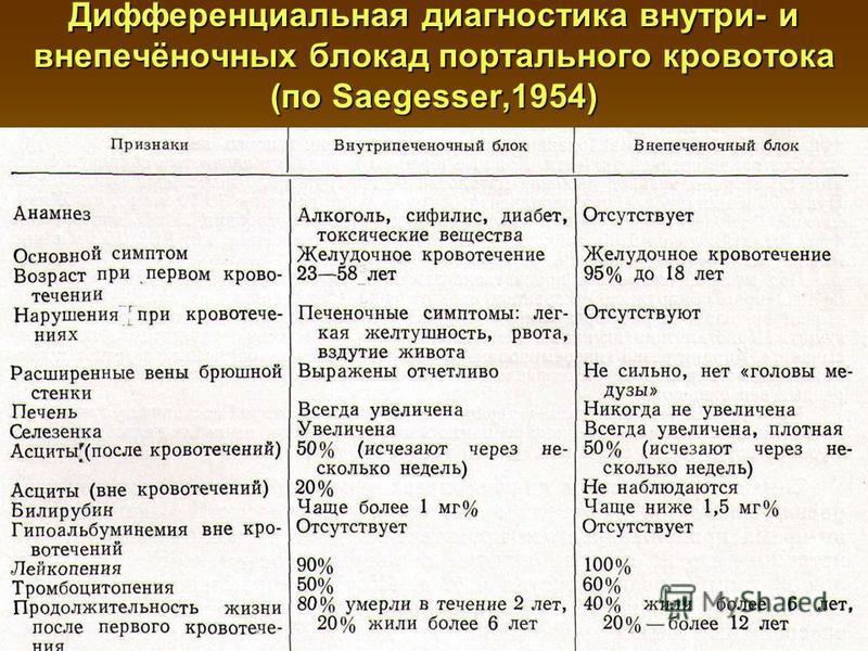 Дифференциальная диагностика внутри- и внепечёночных блокад портального кровотока (по Saegesser,1954)