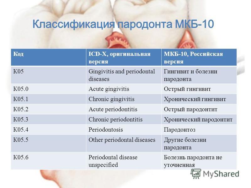 КодICD-X, оригинальная версия МКБ-10, Российская версия К05Gingivitis and periodontal diseases Гингивит и болезни пародонта К05.0Acute gingivitis Острый гингивит К05.1Chronic gingivitis Хронический гингивит К05.2Acute periodontitis Острый пародонтит