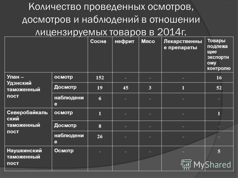 Количество проведенных осмотров, досмотров и наблюденийй в отношении лицензируемых товаров в 2014 г. Соснанефрит МясоЛекарственны е препараты Товары подлежащие экспортному контролю Улан – Удэнский таможенный пост осмотр 152---16 Досмотр 19453152 набл