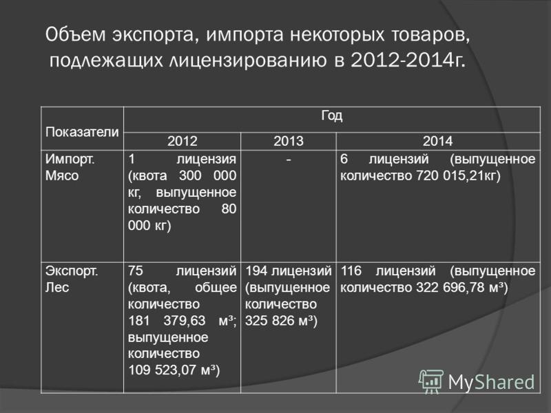 Объем экспорта, импорта некоторых товаров, подлежащих лицензированию в 2012-2014 г. Показатели Год 201220132014 Импорт. Мясо 1 лицензия (квота 300 000 кг, выпущенное количество 80 000 кг) -6 лицензий (выпущенное количество 720 015,21 кг) Экспорт. Лес