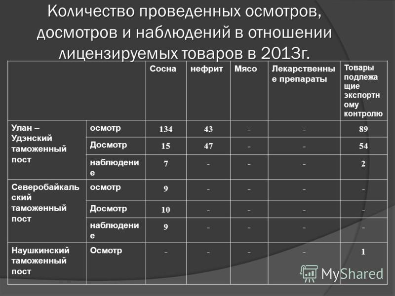 Количество проведенных осмотров, досмотров и наблюденийй в отношении лицензируемых товаров в 2013 г. Соснанефрит МясоЛекарственны е препараты Товары подлежащие экспортному контролю Улан – Удэнский таможенный пост осмотр 13443--89 Досмотр 1547--54 наб
