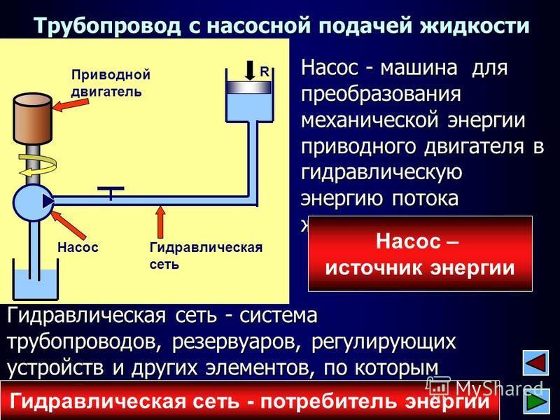 Насос - машина для преобразования механической энергии приводного двигателя в гидравлическую энергию потока жедкости 1 R Гидравлическая сеть Трубопровод с насосной подачей жедкости Насос Приводной двигатель Гидравлическая сеть - система трубопроводов