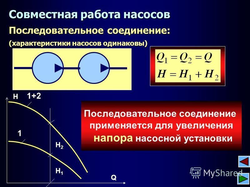 Последовательное соединение: (характеристики насосов одинаковы) Совместная работа насосов 1 Q H 1+2 H2H2 H1H1 Последовательное соединение применяется для увеличения напора насосной установки