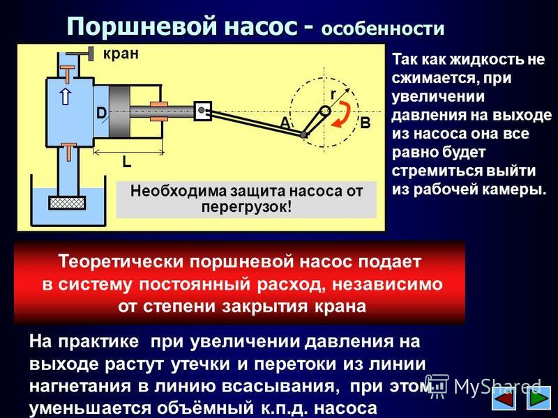 Поршневой насос - особенности Так как жедкость не сжемается, при увеличении давления на выходе из насоса она все равно будет стремиться выйти из рабочей камеры. Теоретически поршневой насос подает в систему постоянный расход, независимо от степени за