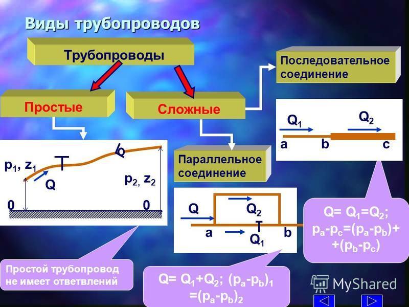 Виды трубопроводов Трубопроводы Сложные Простые Параллельное соединение x р 2, z 2 р 1, z 1 0 Q Простой трубопровод не имеет ответвлений Q1Q1 Q2Q2 Q ab Последовательное соединение Q= Q 1 =Q 2 ; p a -p c =(p a -p b )+ +(p b -p c ) Q= Q 1 +Q 2 ; (p a -