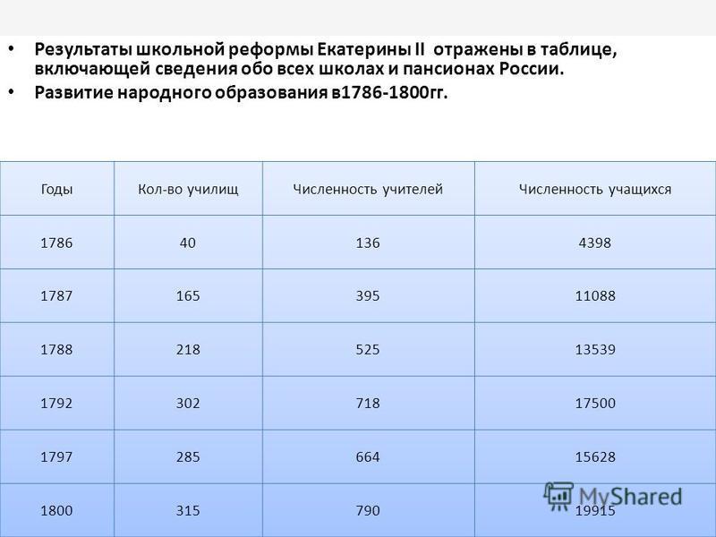 Результаты школьной реформы Екатерины II отражены в таблице, включающей сведения обо всех школах и пансионах России. Развитие народного образования в 1786-1800 гг.